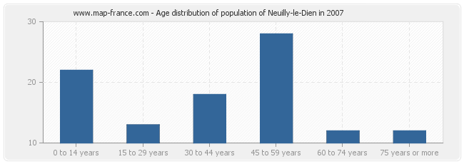 Age distribution of population of Neuilly-le-Dien in 2007