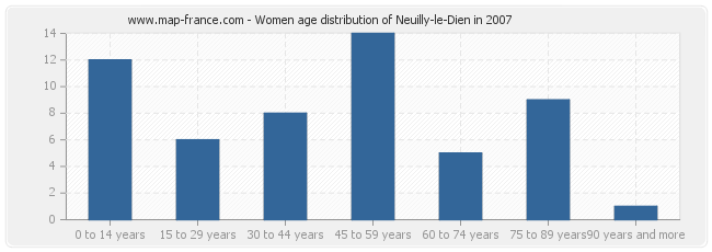 Women age distribution of Neuilly-le-Dien in 2007