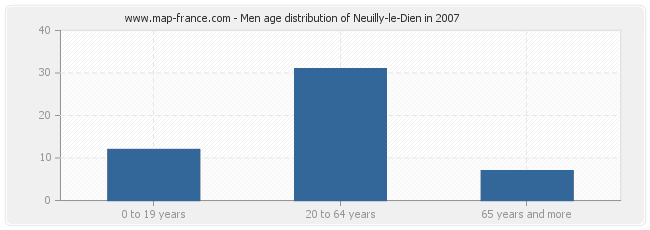 Men age distribution of Neuilly-le-Dien in 2007