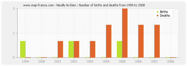 Neuilly-le-Dien : Number of births and deaths from 1999 to 2008