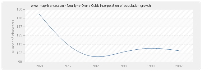 Neuilly-le-Dien : Cubic interpolation of population growth