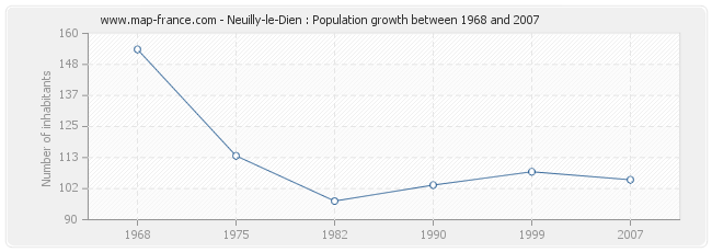 Population Neuilly-le-Dien
