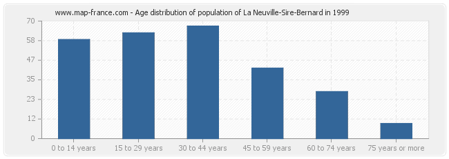 Age distribution of population of La Neuville-Sire-Bernard in 1999