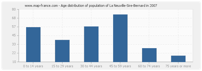 Age distribution of population of La Neuville-Sire-Bernard in 2007