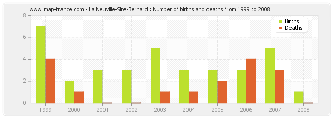 La Neuville-Sire-Bernard : Number of births and deaths from 1999 to 2008