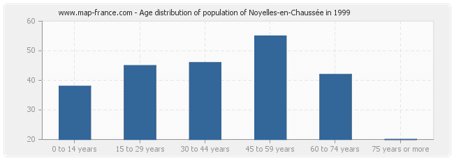 Age distribution of population of Noyelles-en-Chaussée in 1999