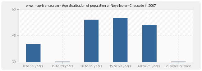 Age distribution of population of Noyelles-en-Chaussée in 2007