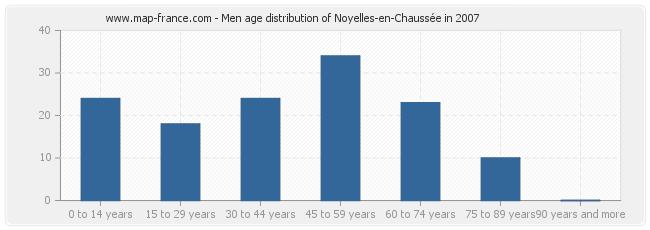 Men age distribution of Noyelles-en-Chaussée in 2007