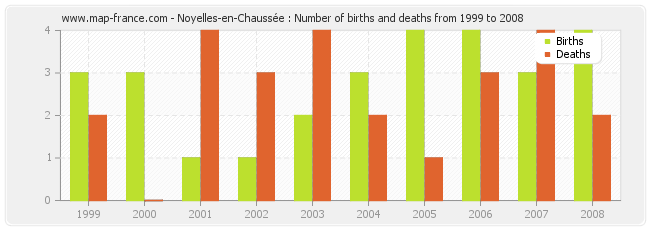 Noyelles-en-Chaussée : Number of births and deaths from 1999 to 2008