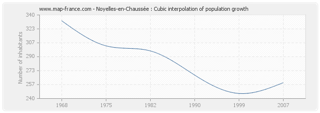 Noyelles-en-Chaussée : Cubic interpolation of population growth