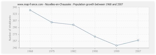 Population Noyelles-en-Chaussée