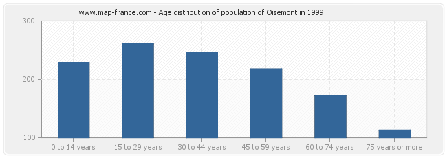 Age distribution of population of Oisemont in 1999
