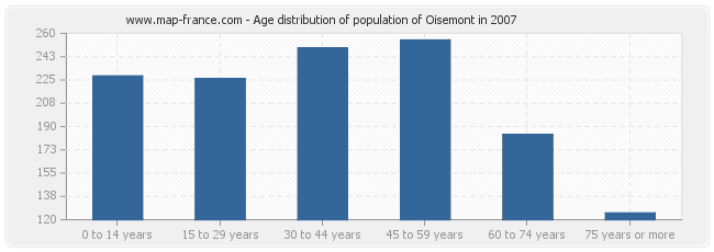 Age distribution of population of Oisemont in 2007