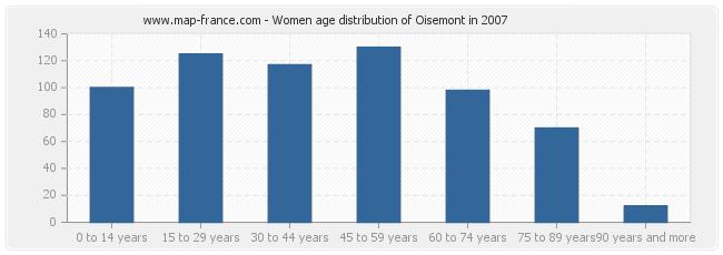 Women age distribution of Oisemont in 2007