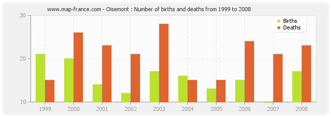 Oisemont : Number of births and deaths from 1999 to 2008