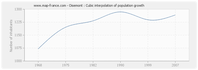 Oisemont : Cubic interpolation of population growth