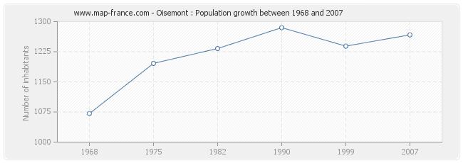 Population Oisemont