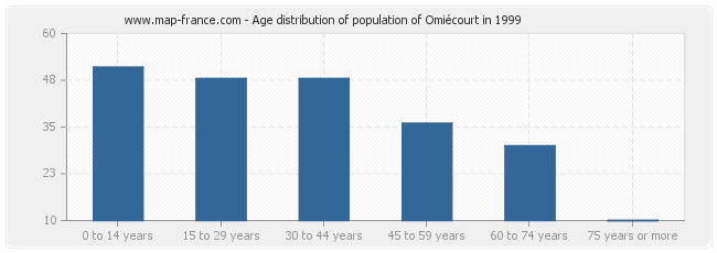 Age distribution of population of Omiécourt in 1999