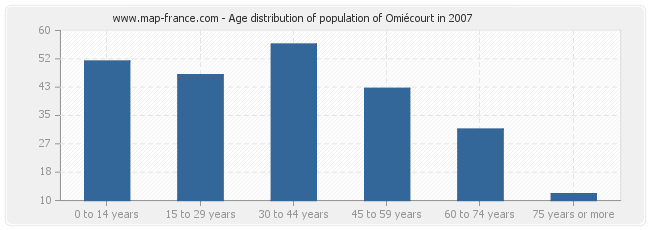 Age distribution of population of Omiécourt in 2007