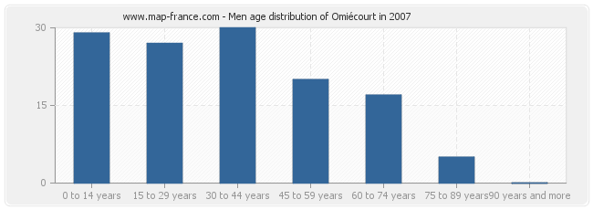 Men age distribution of Omiécourt in 2007