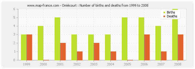 Omiécourt : Number of births and deaths from 1999 to 2008