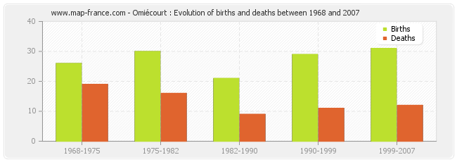 Omiécourt : Evolution of births and deaths between 1968 and 2007