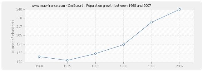 Population Omiécourt