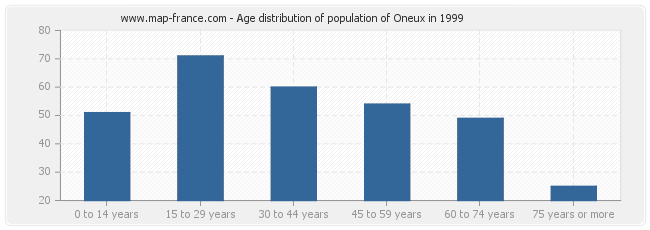 Age distribution of population of Oneux in 1999