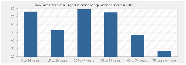 Age distribution of population of Oneux in 2007