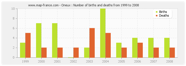 Oneux : Number of births and deaths from 1999 to 2008
