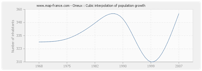 Oneux : Cubic interpolation of population growth