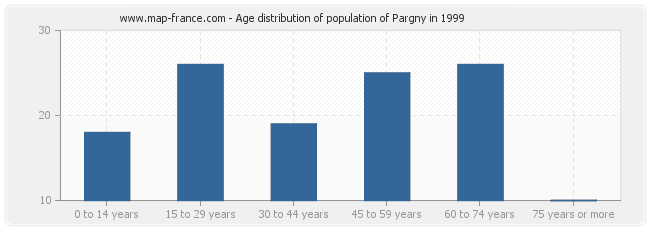 Age distribution of population of Pargny in 1999