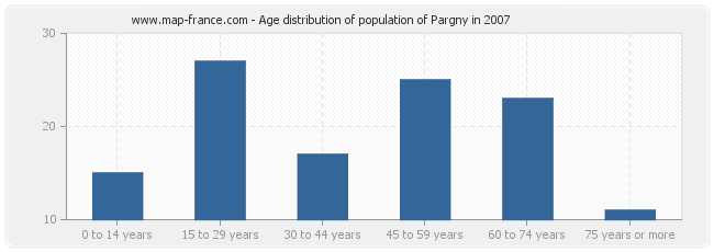 Age distribution of population of Pargny in 2007