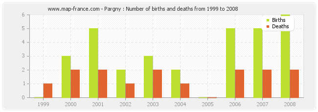 Pargny : Number of births and deaths from 1999 to 2008