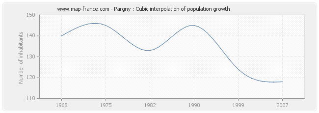 Pargny : Cubic interpolation of population growth