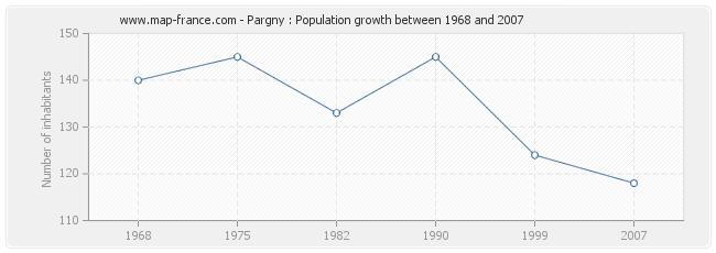 Population Pargny