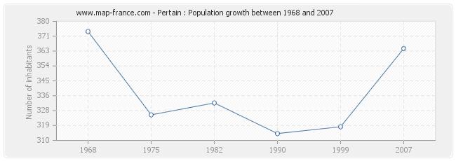 Population Pertain