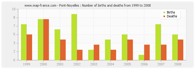 Pont-Noyelles : Number of births and deaths from 1999 to 2008