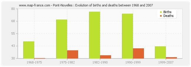 Pont-Noyelles : Evolution of births and deaths between 1968 and 2007