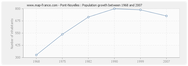 Population Pont-Noyelles
