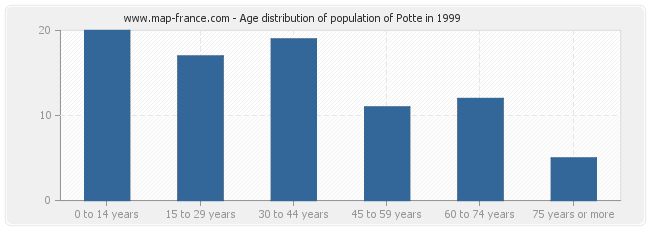 Age distribution of population of Potte in 1999
