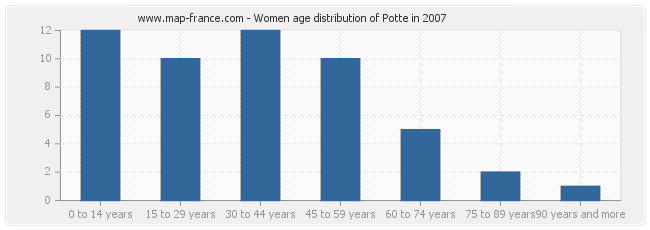Women age distribution of Potte in 2007