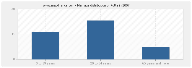 Men age distribution of Potte in 2007