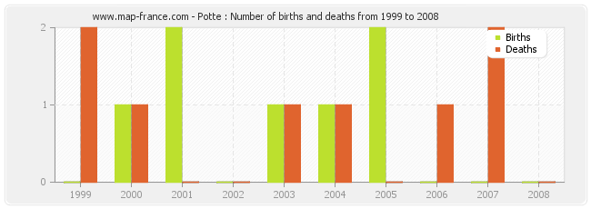 Potte : Number of births and deaths from 1999 to 2008