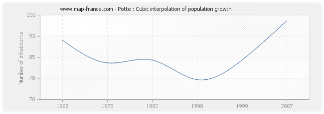 Potte : Cubic interpolation of population growth