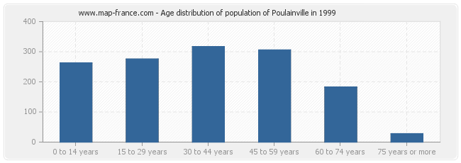 Age distribution of population of Poulainville in 1999
