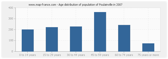Age distribution of population of Poulainville in 2007