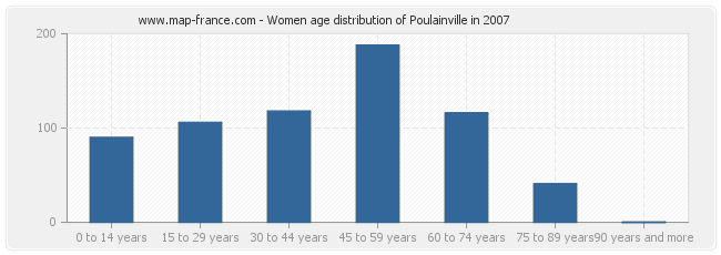 Women age distribution of Poulainville in 2007