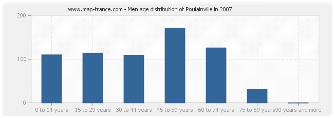 Men age distribution of Poulainville in 2007