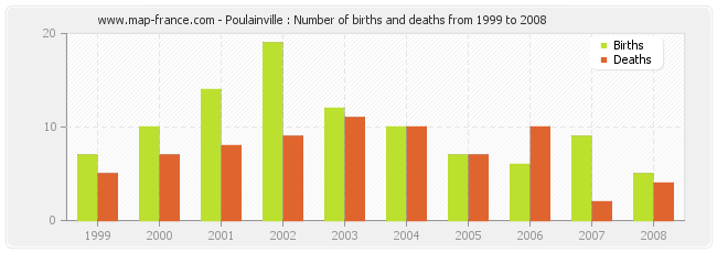 Poulainville : Number of births and deaths from 1999 to 2008